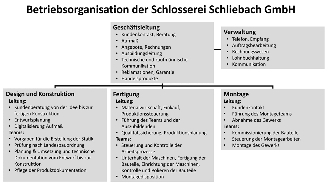 betrieborganisation-schliebach-1